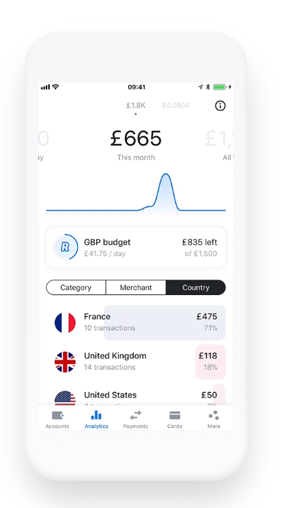 Revolut App: Analytics Section, track your budget and expenses did in various countries