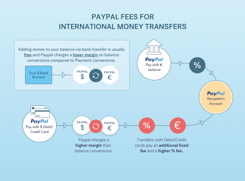 How To Avoid Paypal Fees A Guide
